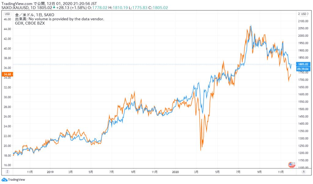 2019年以降のゴールドと金鉱株(GDX)のチャート