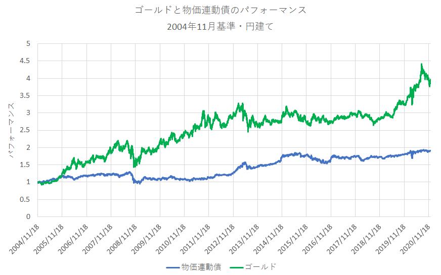 2004年を基準にした物価連動債とゴールドのパフォーマンス(円建て)