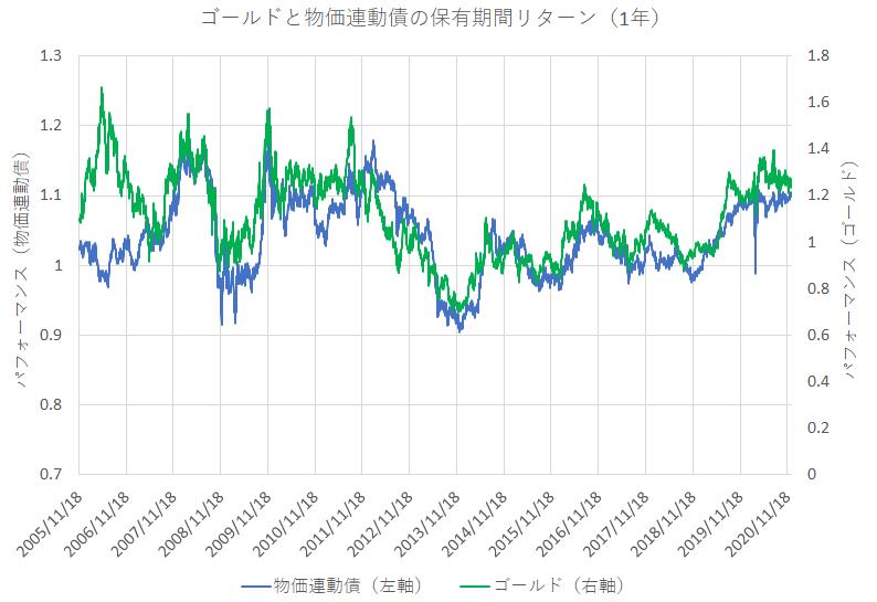ゴールドと物価連動債の1年保有期間リターン