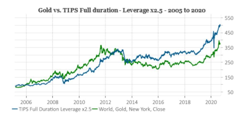 ゴールドとレバレッジ2.5倍の物価連動債