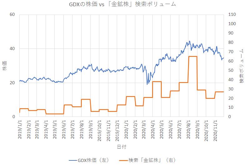 グーグルトレンドとGDXの株価