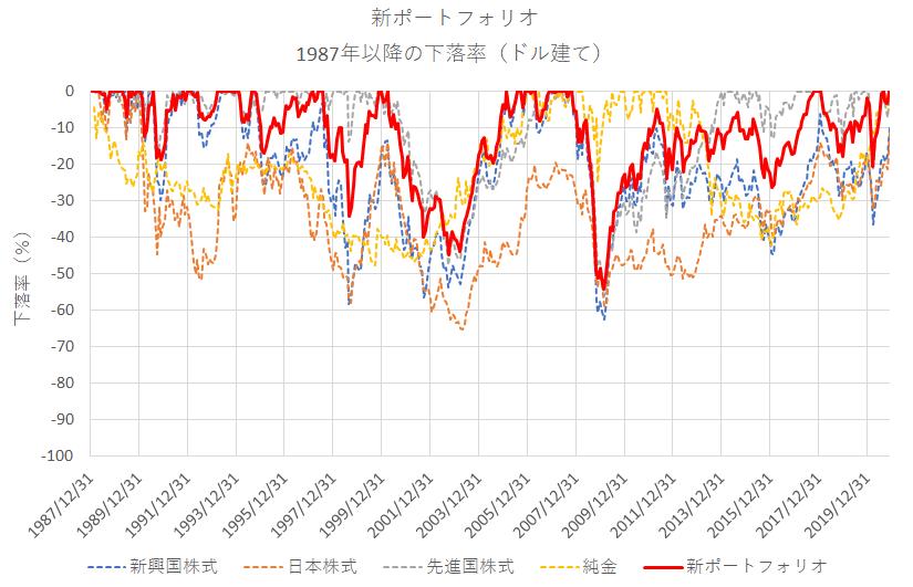 新ポートフォリオのバックテスト(下落率)