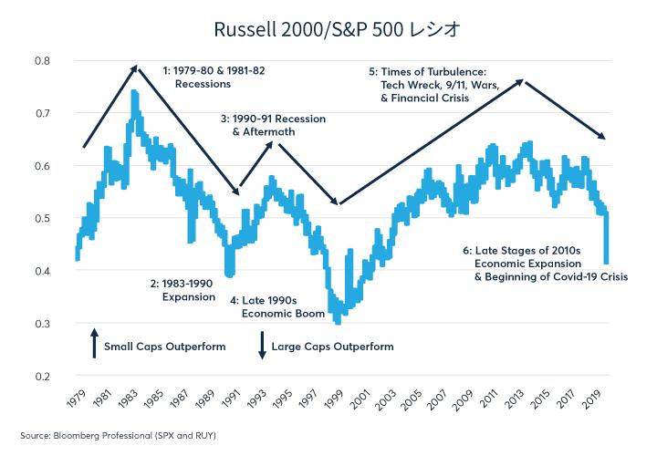 S&P500とRussell2000のパフォーマンスの比較