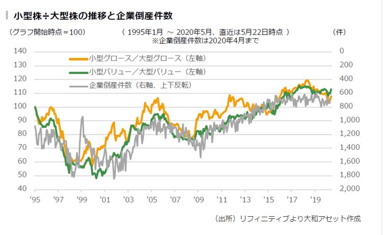 小型株と大型株の推移と企業倒産件数