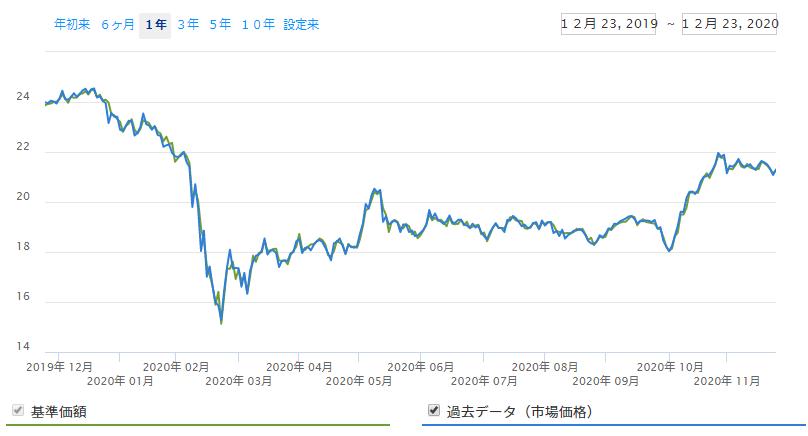 シンガポール株ETF(EWS)の2020年の株価チャート