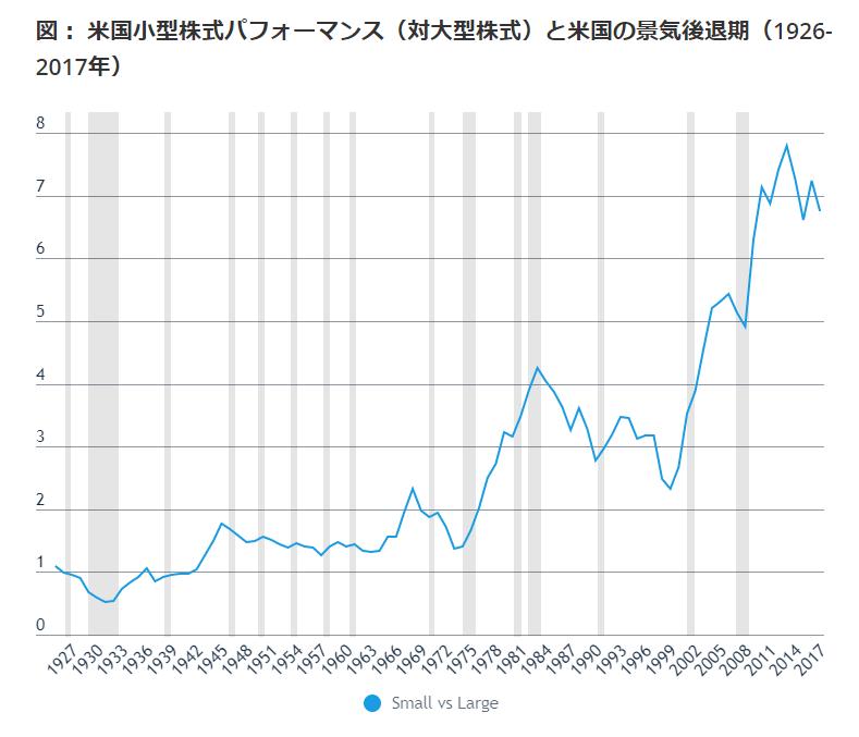 米国小型株式パフォーマンス(対大型株式)と米国の景気後退期(1926-2017年)