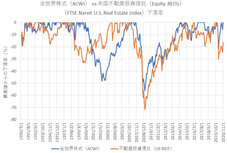 1990年以降の米国REITの下落率