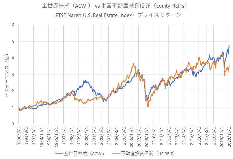 1990年以降の米国REITの価格推移