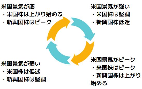 米国株と新興国株のサイクル