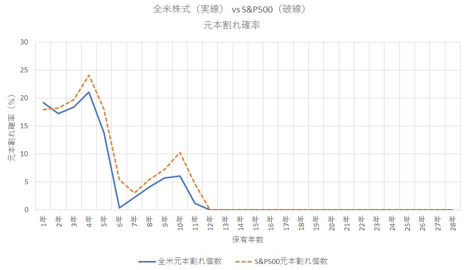 全米株式とS&P500の元本割れ確率(1993-2020)