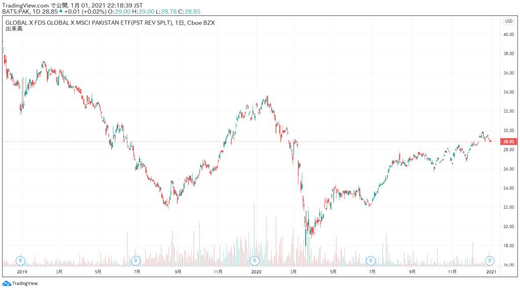 パキスタン株ETF(PAK)の2019年以降の株価