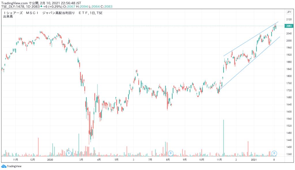 1478の2021年2月までの株価推移