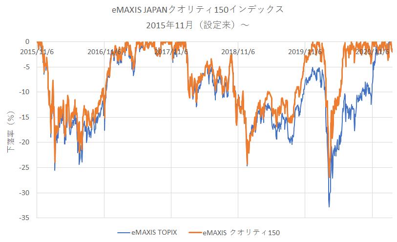 eMAXIS JAPANクオリティ150インデックスとTOPIX連動投信の比較(下落率)