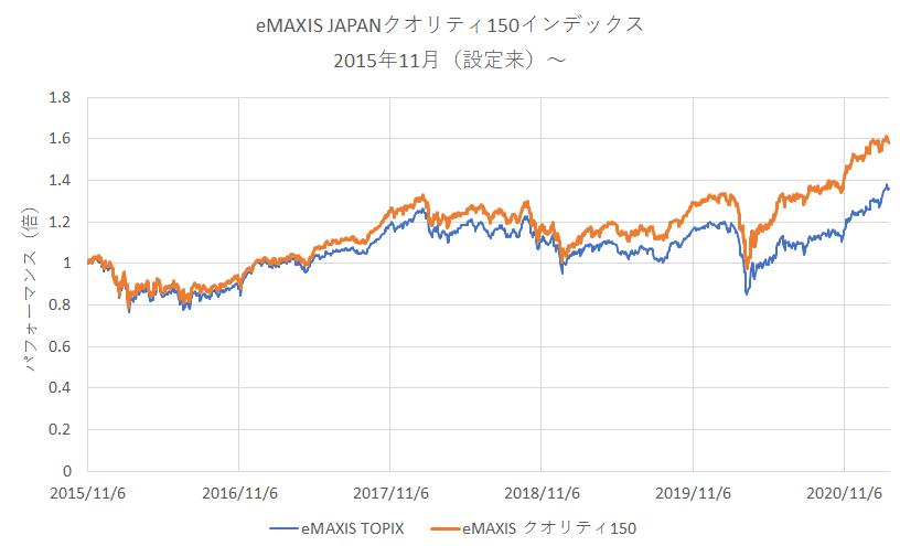 eMAXIS JAPANクオリティ150インデックスとTOPIX連動投信の比較(設定来のパフォーマンス)