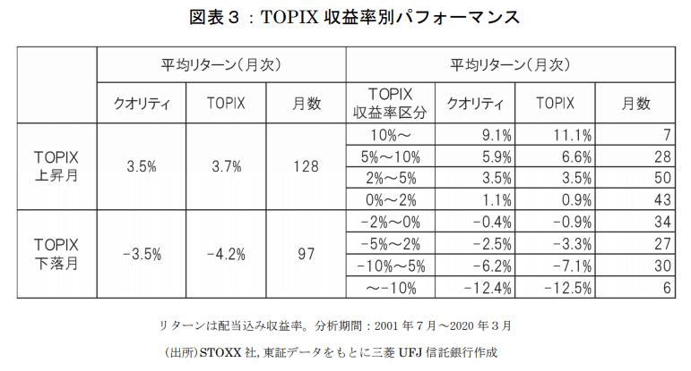 クオリティ150とTOPIXの収益率別パフォーマンス