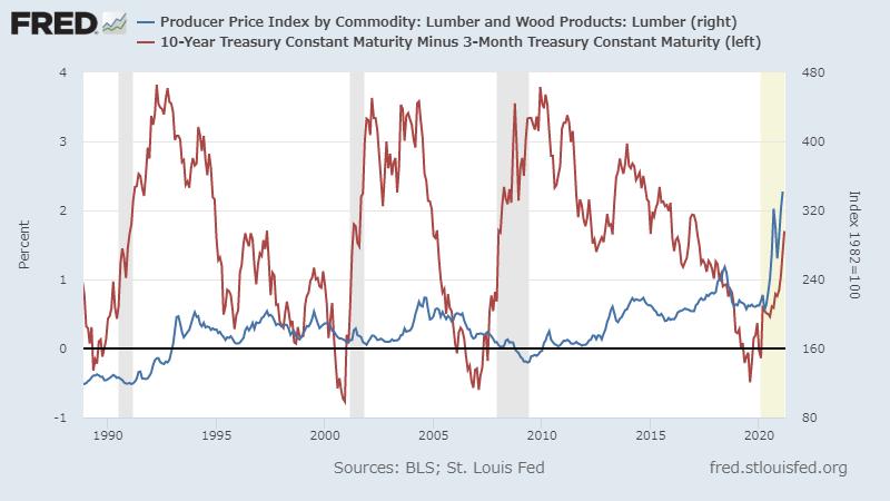 Lumberの生産者物価指数(PPI)と米国10年債から3か月債の金利を引いたもの