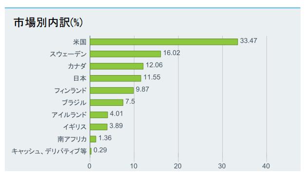 WOODの構成国比率