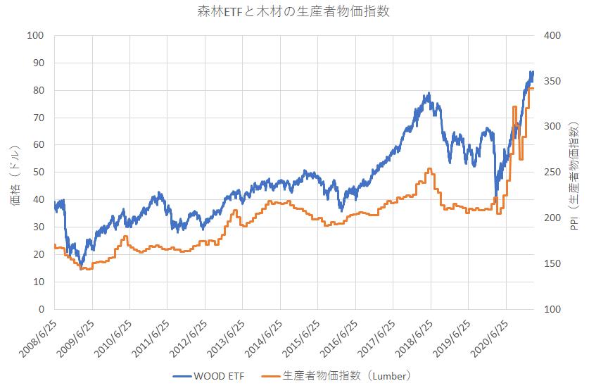 森林ETFと木材の生産者物価指数