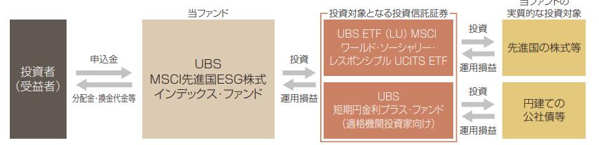 UBS MSCI先進国ESG株式インデックス・ファンドの仕組み