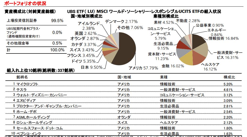 UBS MSCI先進国ESG株式インデックス・ファンドの上位構成銘柄等