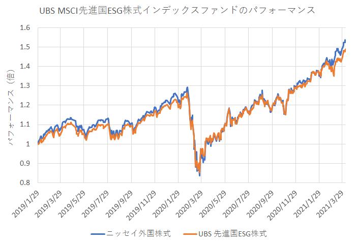 UBS MSCI先進国ESG株式インデックス・ファンドのパフォーマンス