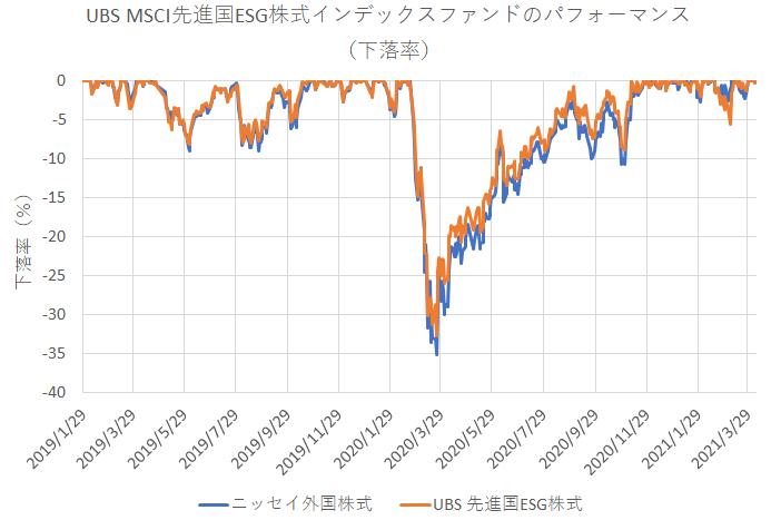 UBS MSCI先進国ESG株式インデックス・ファンドの下落率
