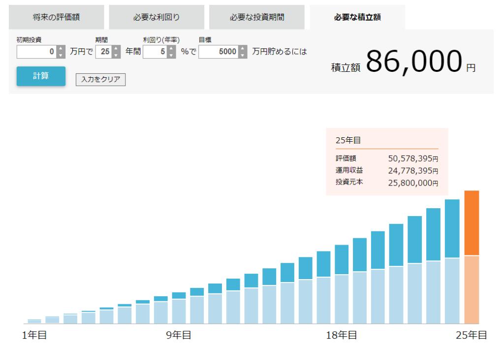 資産ゼロから25年間で5000万円作る