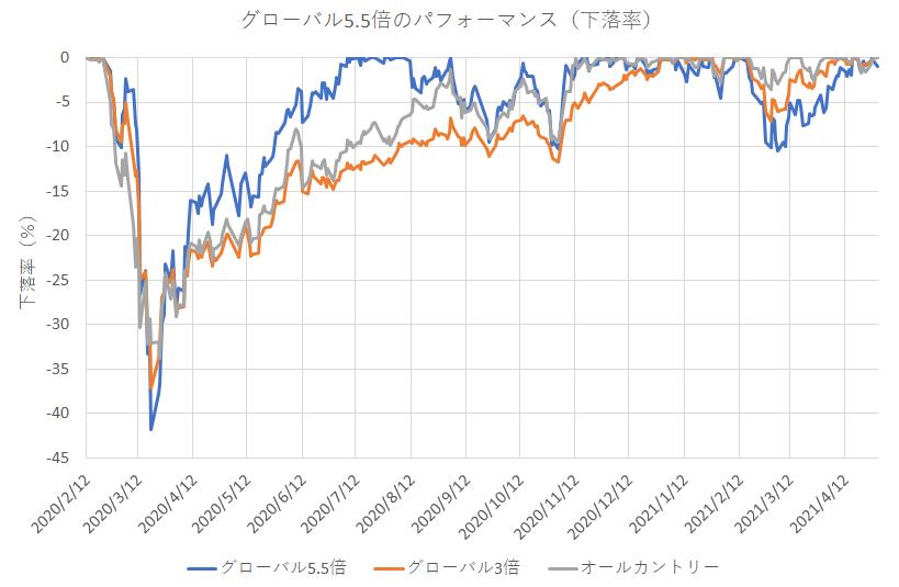 ゴーゴーバランス(グローバル5.5倍バランスファンド)のパフォーマンス(下落率)