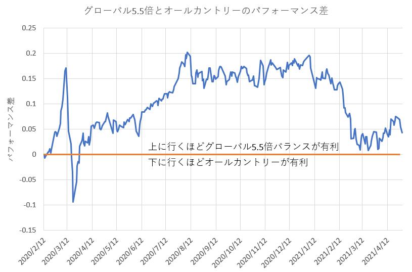 ゴーゴーバランス(グローバル5.5倍バランスファンド)とオールカントリーのパフォーマンス差