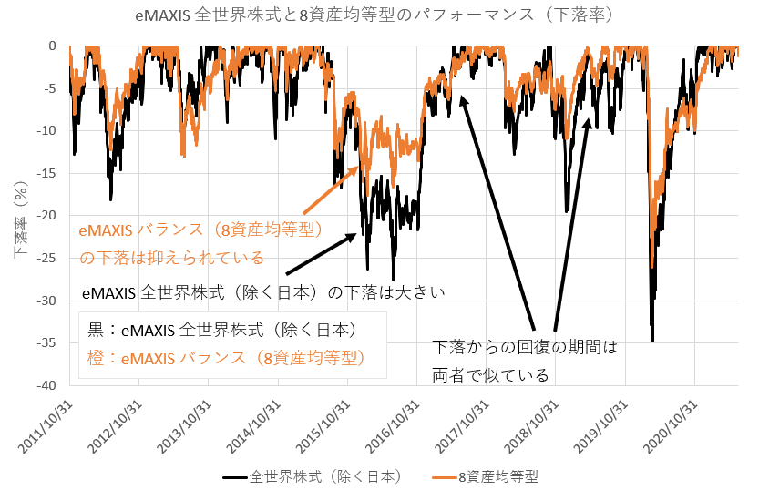 eMAXIS 全世界株式(除く日本)とeMAXIS バランス(8資産均等型)のパフォーマンス(下落率)