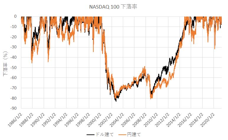 1986年1月から2021年6月までのどこかで一括投資した時のナスダック100の下落率(ドル建て・円建て)