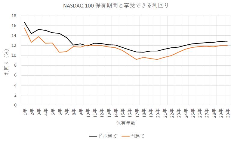 1986年1月から2021年6月までのどこかで一括投資した時のナスダック100の利回り(ドル建て・円建て)