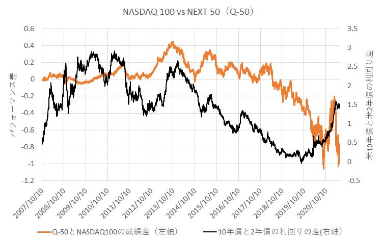 nasdaq-q50(次世代50)とnasdaq 100の成績差と、米10年債から米2年債の金利を引いたもの