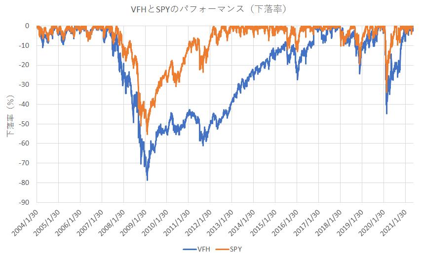 VFHとSPYの成績(下落率)