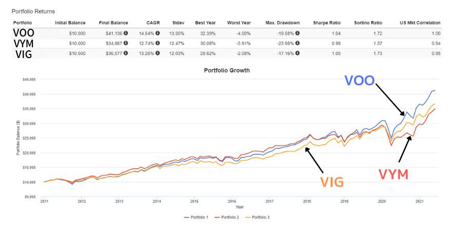 VIGのチャート