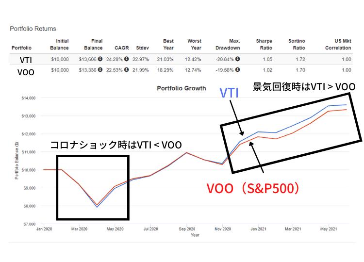 VTIのパフォーマンスをVOOと比較したもの