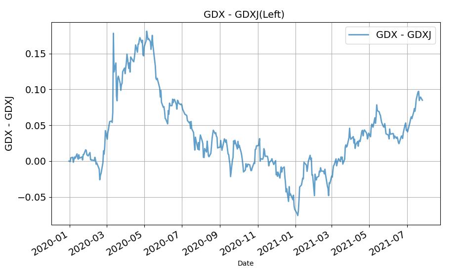 金鉱株ETFのパフォーマンス