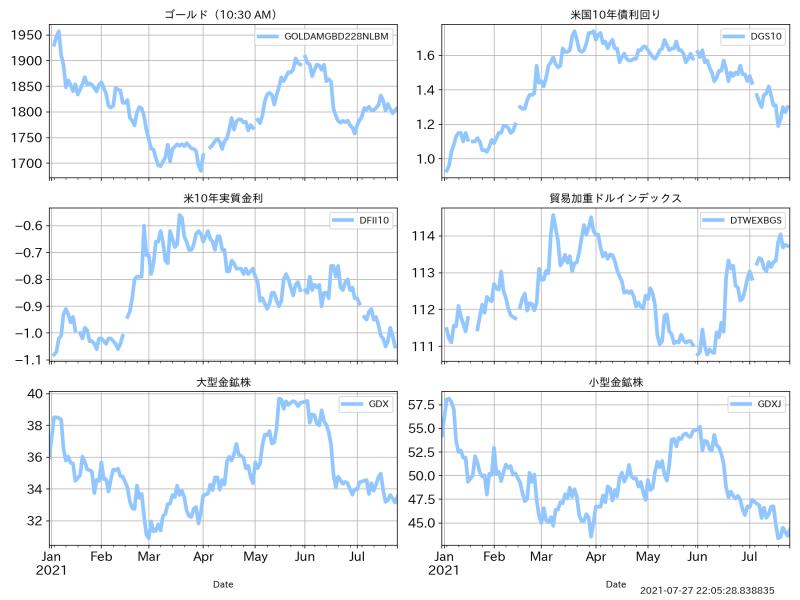ゴールドと関連指数の主なパフォーマンス