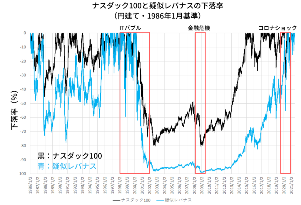 ナスダック100とレバレッジ2倍の疑似レバナスのパフォーマンス(下落率)