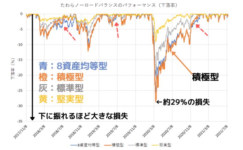 たわらノーロードバランス(積極型)の下落率