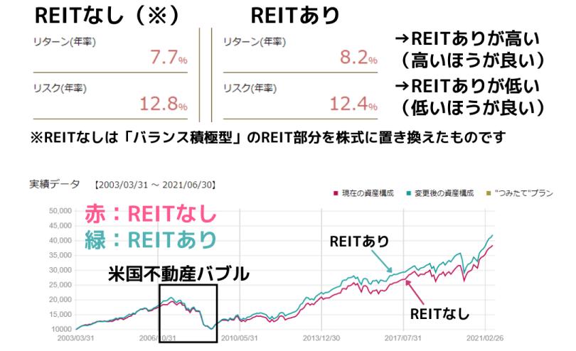 たわらノーロードバランス(積極型)のREITを株式に変えたらどうなる