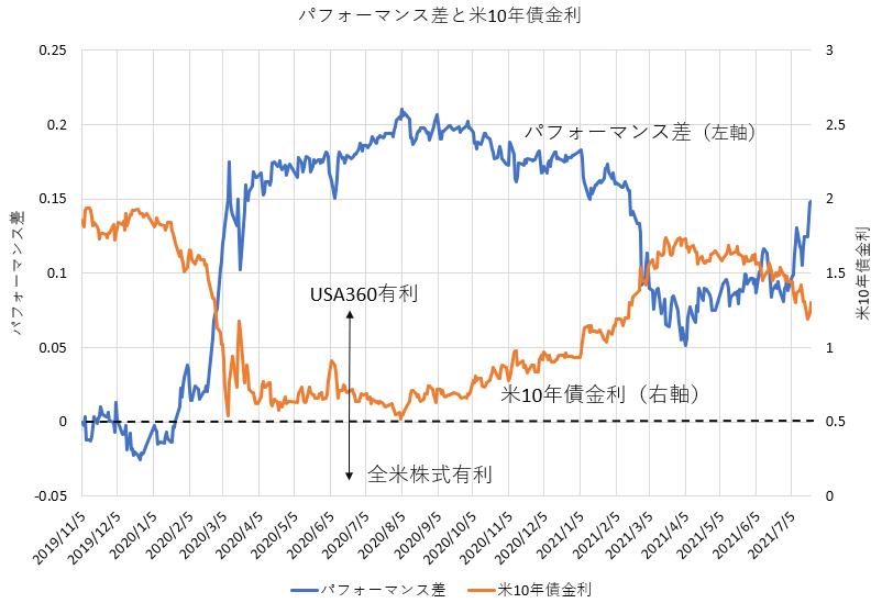 楽天・米国レバレッジバランス・ファンドと全米株式のパフォーマンス差と米10年債金利