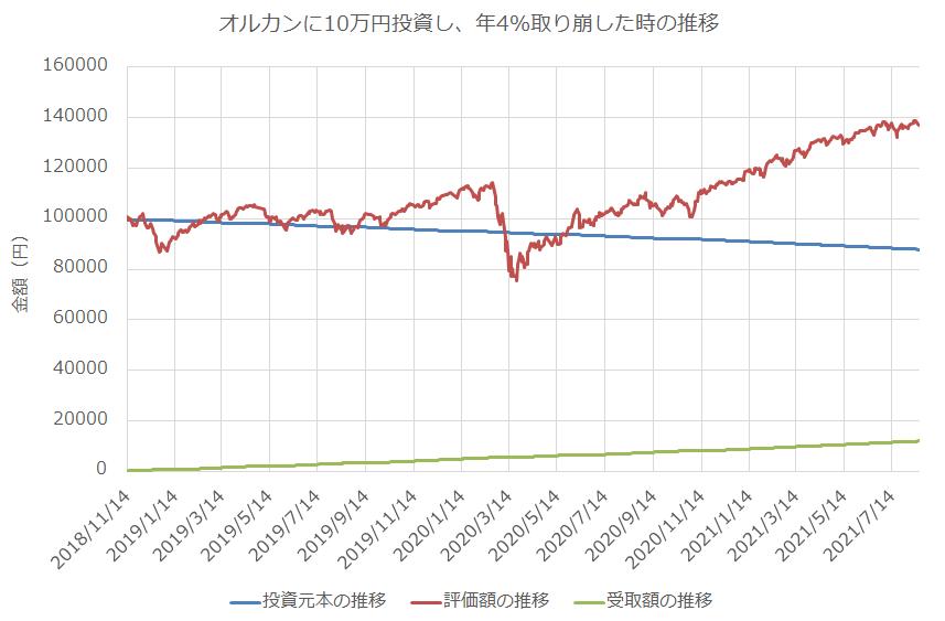 オールカントリーに10万円投資し年4%ずつ定率で取り崩した時の推移
