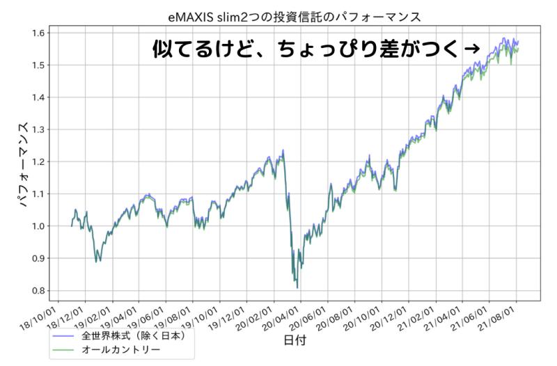 全世界株式(除く日本)とオールカントリーの成績比較