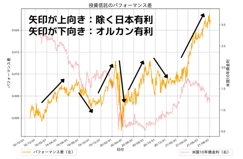 全世界株式(除く日本)とオールカントリーの成績比較(パフォーマンス差)