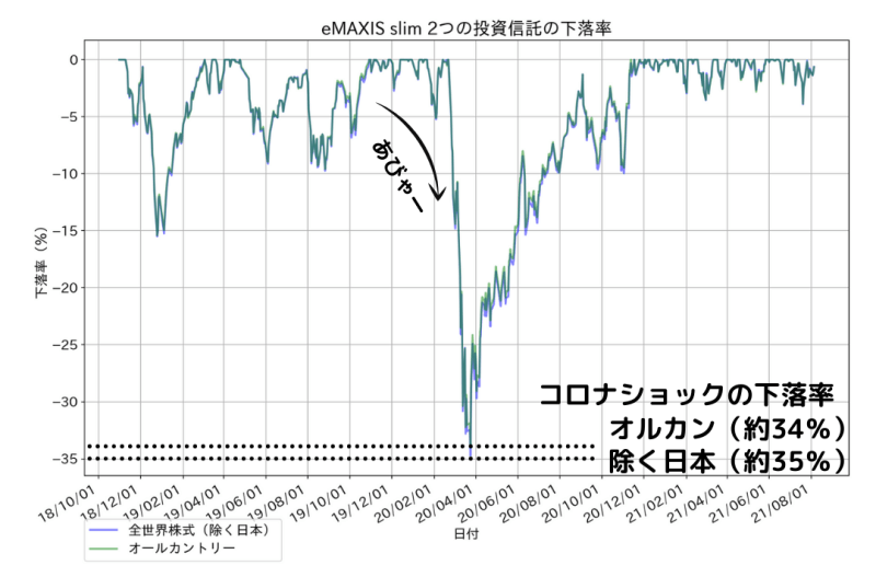 全世界株式(除く日本)とオールカントリーの成績比較(下落率)