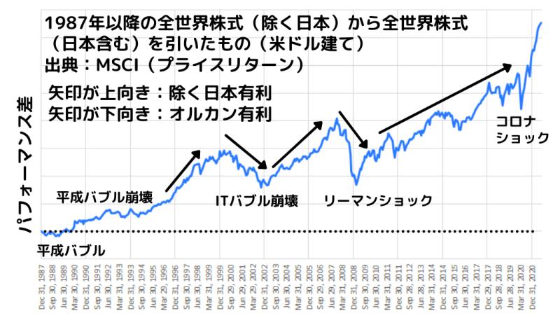 1988年以降の全世界株式(除く日本)とオールカントリーの成績比較(米ドル建て)