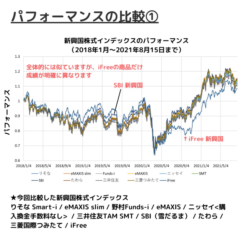 新興国株式インデックスファンドの運用成績比較①