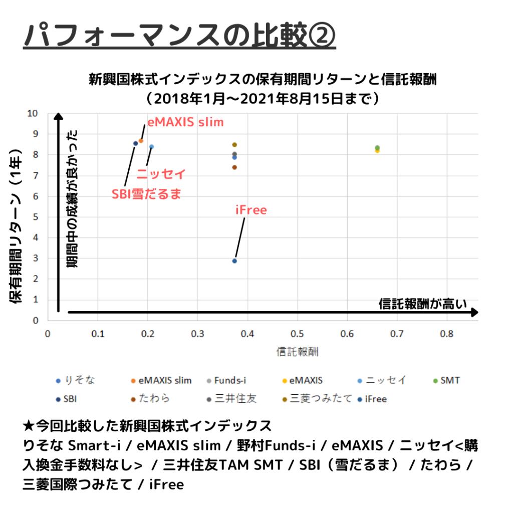 新興国株式インデックスファンドの運用成績比較②保有期間リターンと信託報酬の関係