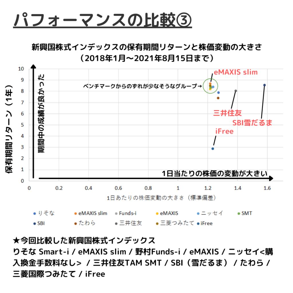 新興国株式インデックスファンドの運用成績比較②保有期間リターンと基準価額のぶれ幅(標準偏差)の関係